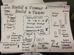 "Sketchnote of the ""Build a Tower, Build a Team"" TED Talk"